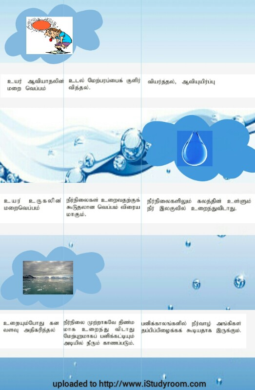 importance of water for gce a level srilanka