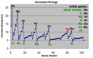 IonizationEnergy zig zag graph