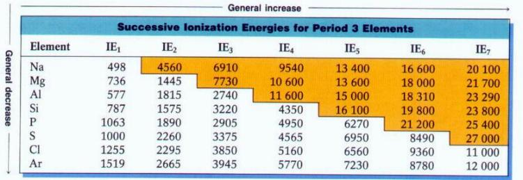 ionization energy values for GCE A level Srilanka