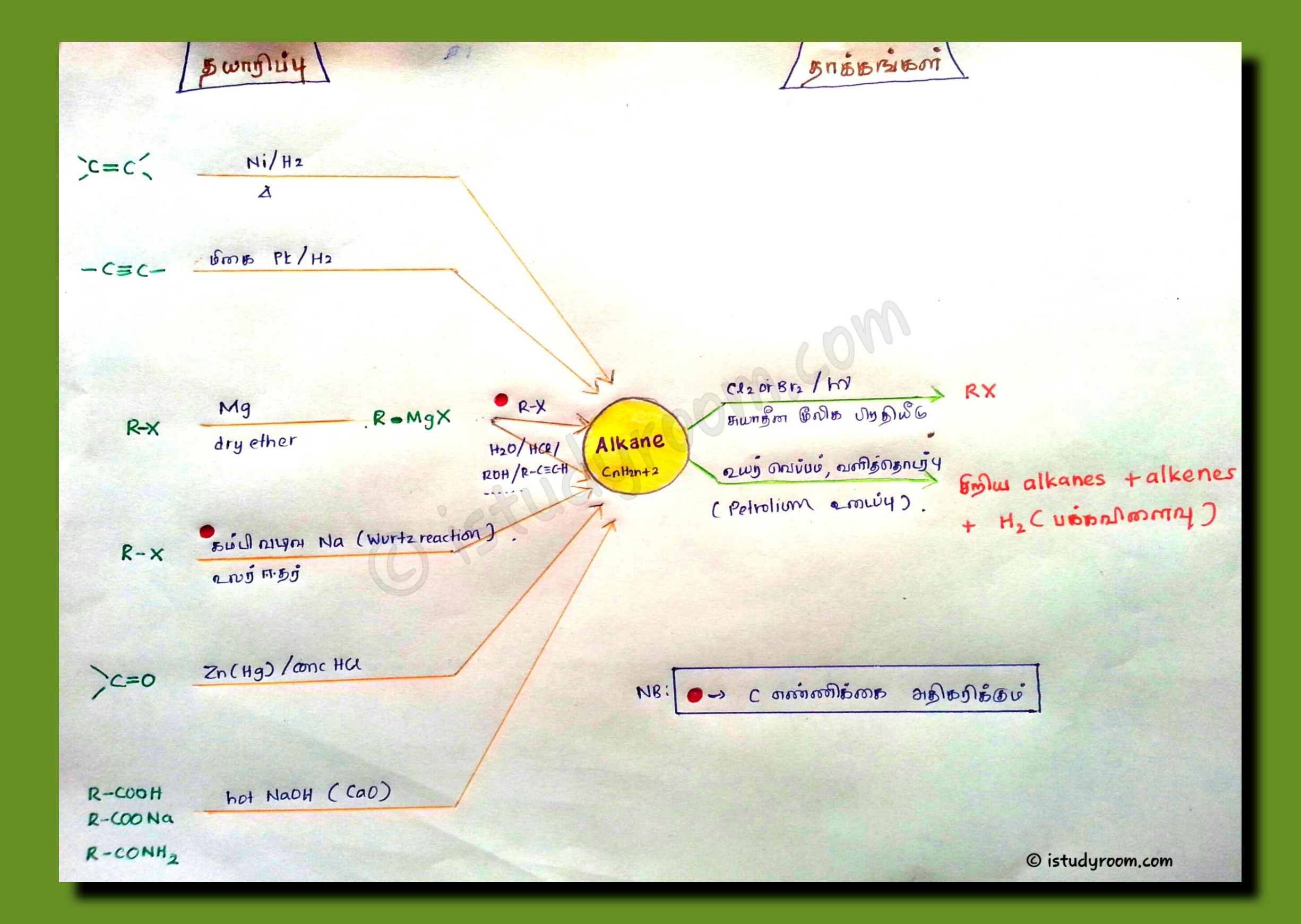 Alkane mind map