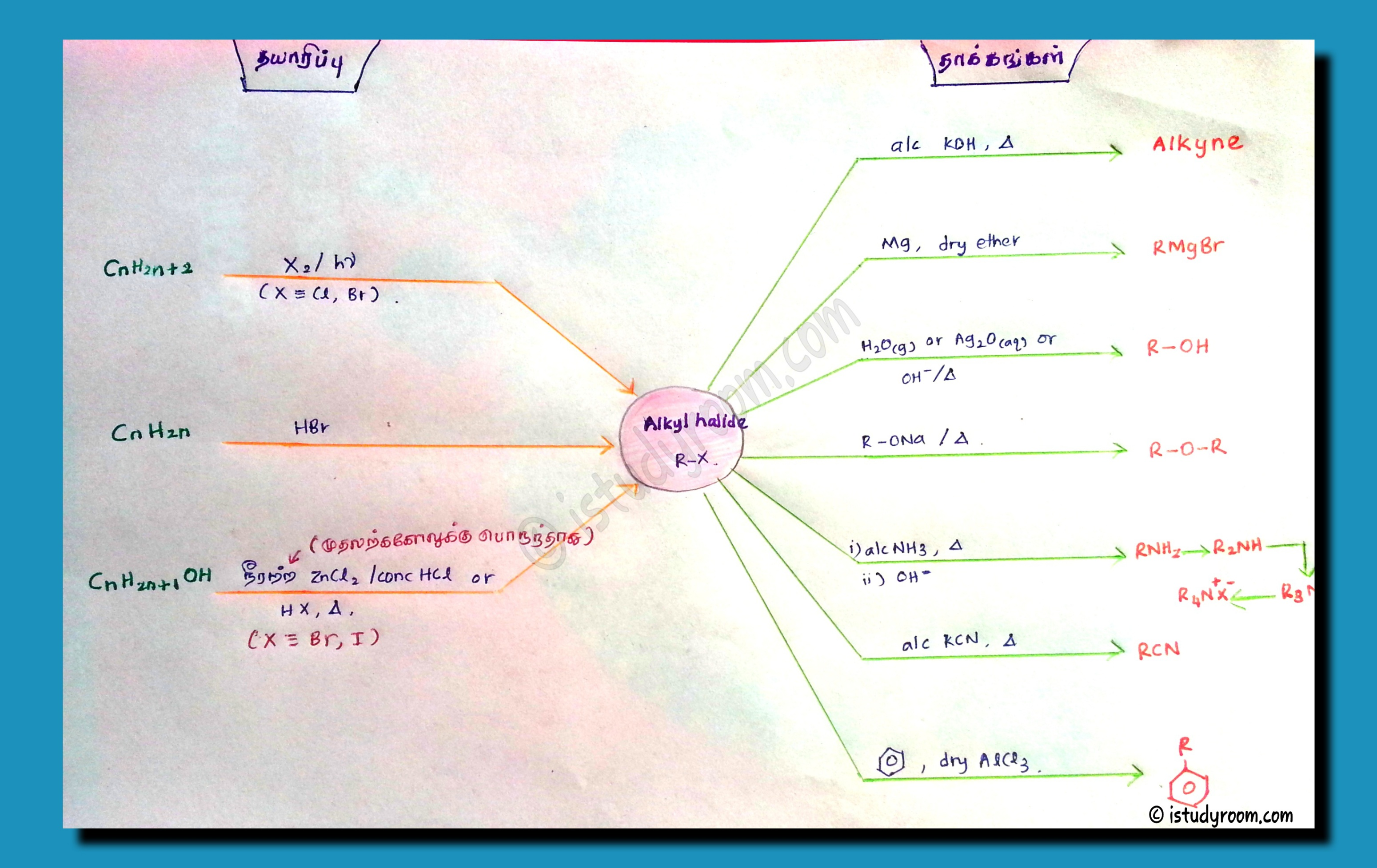 Alkyl halide mind map