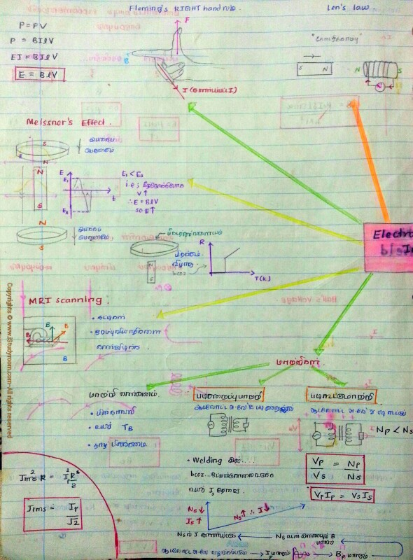 electromagnetic induction mind map1