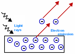 photoelectric-effect